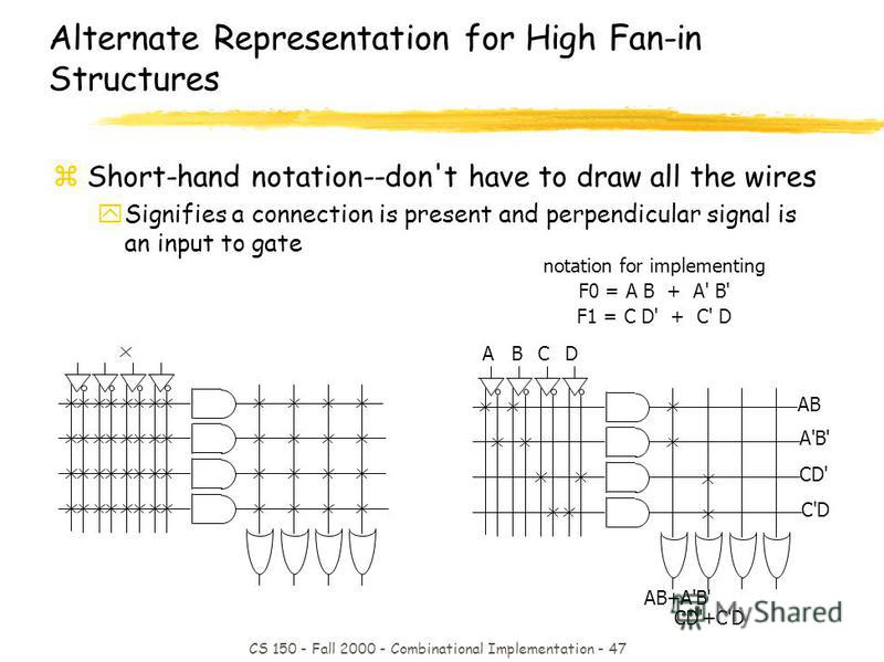 CS 150 - Fall 2000 - Combinational Implementation - 47 notation for implementing F0 = A B + A' B' F1 = C D' + C' D AB+A'B' CD'+C'D AB A'B' CD' C'D ABCD Alternate Representation for High Fan-in Structures zShort-hand notation--don't have to draw all t