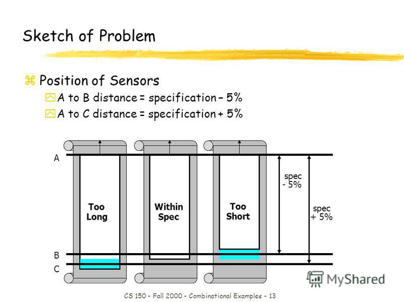 CS 150 - Fall 2000 - Combinational Examples - 13 Sketch of Problem zPosition of Sensors yA to B distance = specification – 5% yA to C distance = specification + 5% Within Spec Too Short Too Long A B C spec - 5% spec + 5%