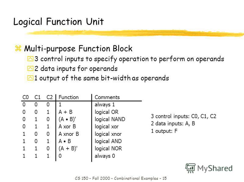 CS 150 - Fall 2000 - Combinational Examples - 15 C0C1C2FunctionComments 0001always 1 001A + Blogical OR 010(A B)'logical NAND 011A xor Blogical xor 100A xnor Blogical xnor 101A Blogical AND 110(A + B)'logical NOR 1110always 0 3 control inputs: C0, C1