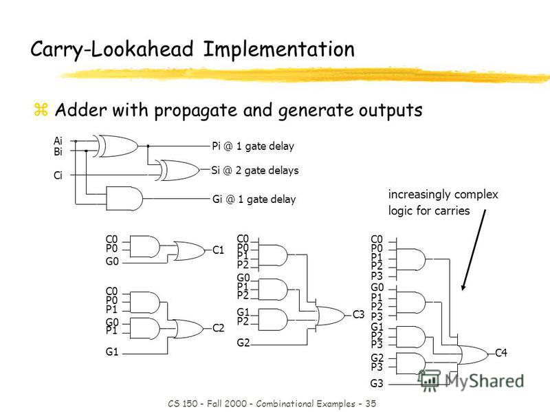 CS 150 - Fall 2000 - Combinational Examples - 35 Pi @ 1 gate delay Ci Si @ 2 gate delays Bi Ai Gi @ 1 gate delay increasingly complex logic for carries Carry-Lookahead Implementation zAdder with propagate and generate outputs