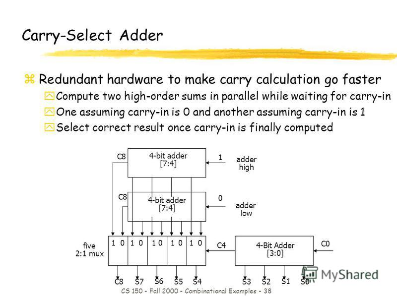 CS 150 - Fall 2000 - Combinational Examples - 38 4-Bit Adder [3:0] C0 C4 4-bit adder [7:4] 1 C8 0 five 2:1 mux 0 1 0 1 0 101 adder low adder high 01 4-bit adder [7:4] C8S7 S6 S5S4S3S2 S1 S0 Carry-Select Adder zRedundant hardware to make carry calcula