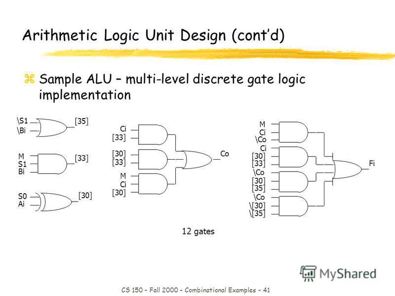 CS 150 - Fall 2000 - Combinational Examples - 41 12 gates Arithmetic Logic Unit Design (contd) zSample ALU – multi-level discrete gate logic implementation