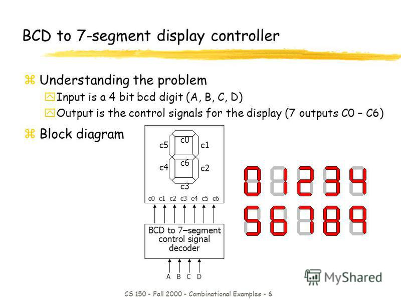 CS 150 - Fall 2000 - Combinational Examples - 6 BCD to 7–segment control signal decoder c0 c1 c2 c3 c4 c5 c6 A B C D BCD to 7-segment display controller zUnderstanding the problem yInput is a 4 bit bcd digit (A, B, C, D) yOutput is the control signal