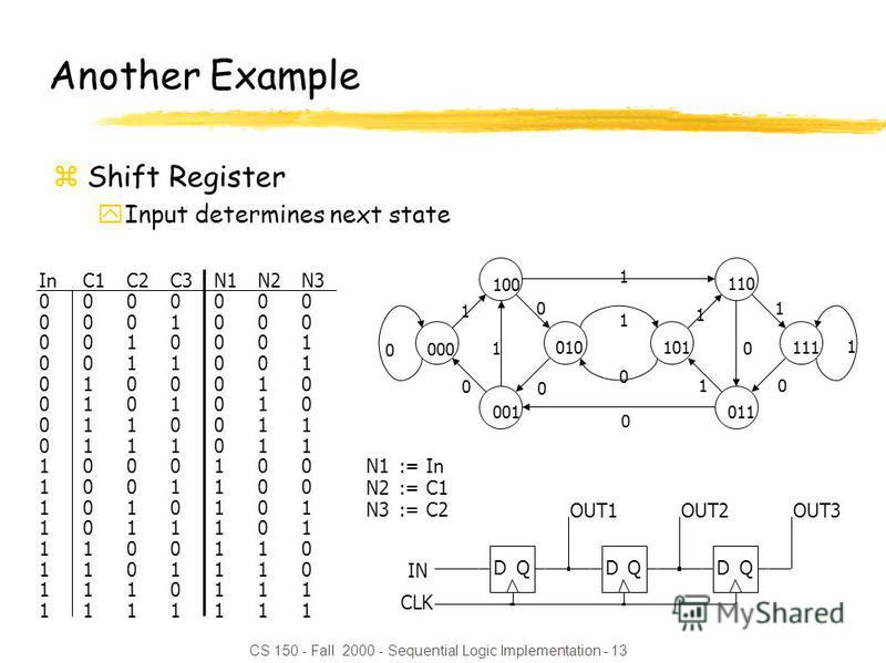 CS 150 - Fall 2000 - Sequential Logic Implementation - 13 InC1C2C3N1N2N3 0000000 0001000 0010001 0011001 0100010 0101010 0110011 0111011 1000100 1001100 1010101 1011101 1100110 1101110 1110111 1111111 N1:= In N2:= C1 N3:= C2 Another Example zShift Re