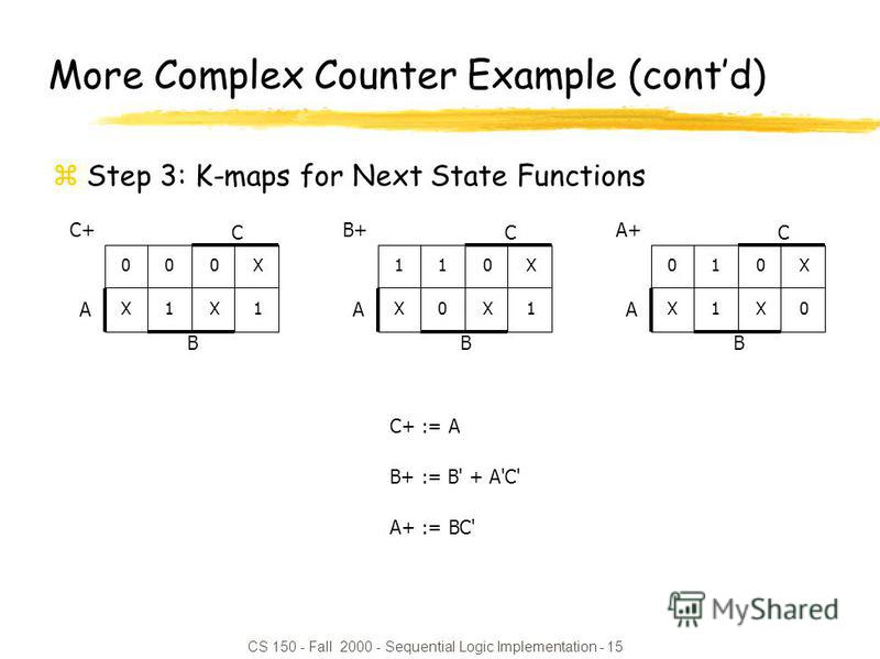 CS 150 - Fall 2000 - Sequential Logic Implementation - 15 C+ := A B+ := B' + A'C' A+ := BC' More Complex Counter Example (contd) zStep 3: K-maps for Next State Functions 0 00X100X1 0XX10XX1 A B C C+1 11X011X0 0XX10XX1 A B C B+ 01X101X1 0XX00XX0 A B C