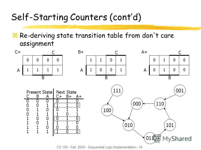 CS 150 - Fall 2000 - Sequential Logic Implementation - 16 Self-Starting Counters (contd) zRe-deriving state transition table from don't care assignment 0101 A B C C+ 1 11101110 01010101 A B C B+ 0101010100 A B C A+ Present StateNext State CBAC+B+A+ 0
