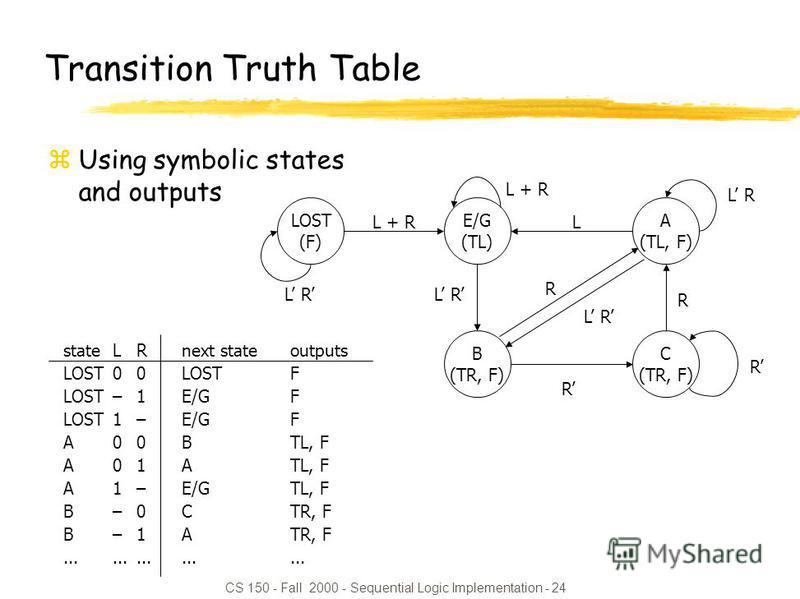 CS 150 - Fall 2000 - Sequential Logic Implementation - 24 Transition Truth Table zUsing symbolic states and outputs LOST (F) E/G (TL) A (TL, F) B (TR, F) C (TR, F) R R L R R L R L + R L R stateLRnext stateoutputs LOST00LOSTF LOST–1E/GF LOST1– E/GF A0