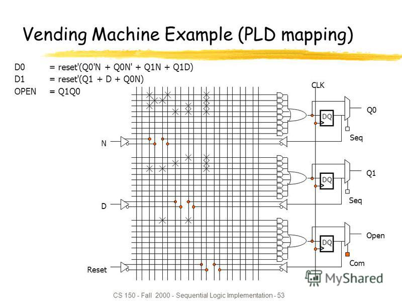 CS 150 - Fall 2000 - Sequential Logic Implementation - 53 D0= reset'(Q0'N + Q0N' + Q1N + Q1D) D1= reset'(Q1 + D + Q0N) OPEN= Q1Q0 Vending Machine Example (PLD mapping)