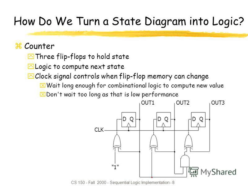 CS 150 - Fall 2000 - Sequential Logic Implementation - 8 How Do We Turn a State Diagram into Logic? zCounter yThree flip-flops to hold state yLogic to compute next state yClock signal controls when flip-flop memory can change xWait long enough for co