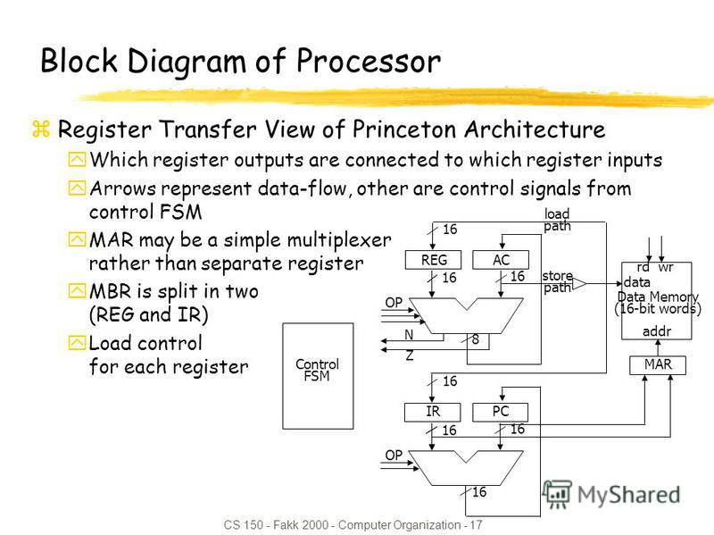 CS 150 - Fakk 2000 - Computer Organization - 17 16 Z N OP 8 ACREG 16 load path store path Data Memory (16-bit words) 16 OP 16 PCIR 16 data addr rd wr MARControl FSM Block Diagram of Processor zRegister Transfer View of Princeton Architecture yWhich r
