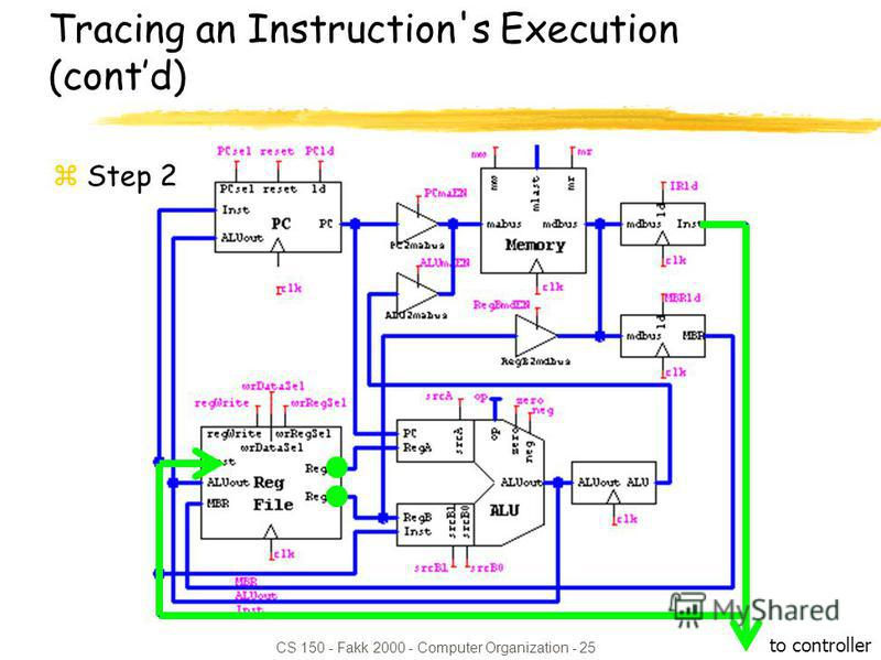 CS 150 - Fakk 2000 - Computer Organization - 25 Tracing an Instruction's Execution (contd) zStep 2 to controller