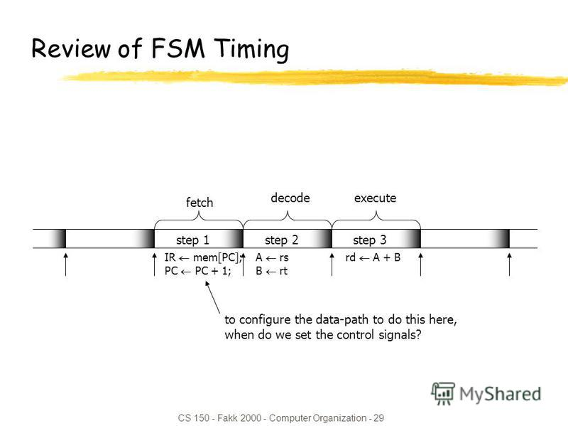 CS 150 - Fakk 2000 - Computer Organization - 29 Review of FSM Timing step 1step 2step 3 fetch decodeexecute IR mem[PC]; PC PC + 1; rd A + BA rs B rt to configure the data-path to do this here, when do we set the control signals?