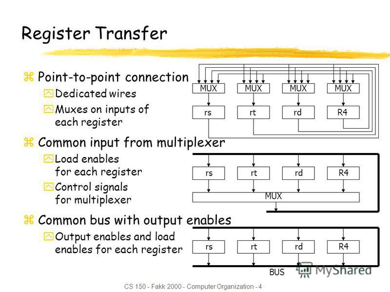 CS 150 - Fakk 2000 - Computer Organization - 4 Register Transfer zPoint-to-point connection yDedicated wires yMuxes on inputs of each register zCommon input from multiplexer yLoad enables for each register yControl signals for multiplexer zCommon bus
