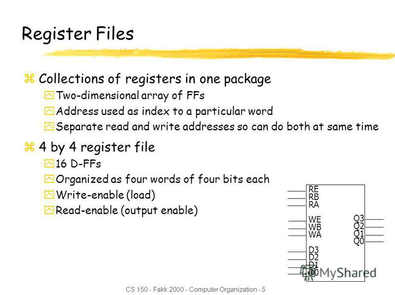 CS 150 - Fakk 2000 - Computer Organization - 5 RE RB RA WE WB WA D3 D2 D1 D0 Q3 Q2 Q1 Q0 Register Files zCollections of registers in one package yTwo-dimensional array of FFs yAddress used as index to a particular word ySeparate read and write addres