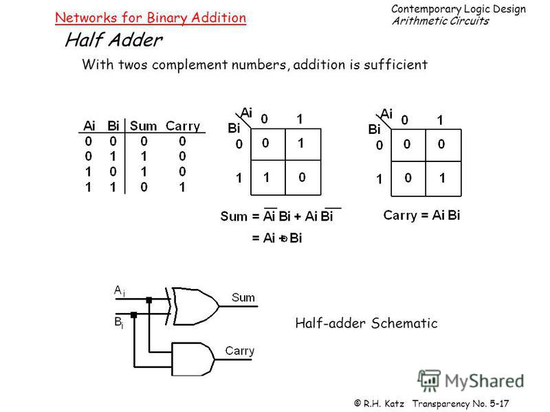 Contemporary Logic Design Arithmetic Circuits © R.H. Katz Transparency No. 5-17 Networks for Binary Addition Half Adder With twos complement numbers, addition is sufficient Half-adder Schematic