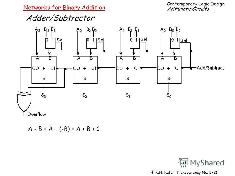 Contemporary Logic Design Arithmetic Circuits © R.H. Katz Transparency No. 5-21 Networks for Binary Addition Adder/Subtractor A - B = A + (-B) = A + B + 1