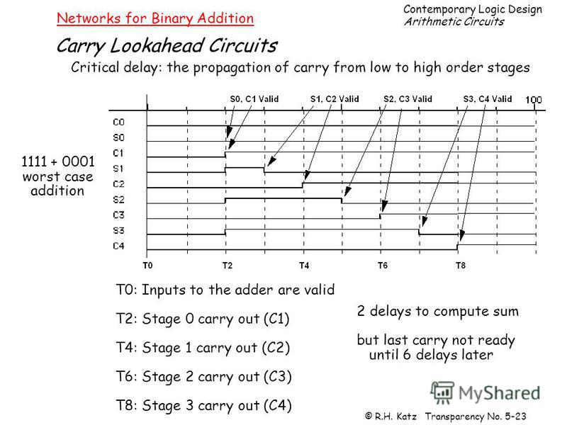 Contemporary Logic Design Arithmetic Circuits © R.H. Katz Transparency No. 5-23 Networks for Binary Addition Carry Lookahead Circuits Critical delay: the propagation of carry from low to high order stages 1111 + 0001 worst case addition T0: Inputs to