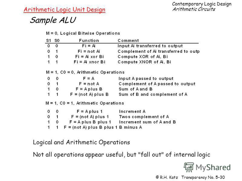 Contemporary Logic Design Arithmetic Circuits © R.H. Katz Transparency No. 5-30 Arithmetic Logic Unit Design Sample ALU Logical and Arithmetic Operations Not all operations appear useful, but fall out of internal logic