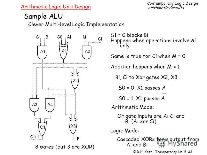Contemporary Logic Design Arithmetic Circuits © R.H. Katz Transparency No. 5-33 Arithmetic Logic Unit Design Clever Multi-level Logic Implementation Sample ALU 8 Gates (but 3 are XOR) S1 = 0 blocks Bi Happens when operations involve Ai only Same is t