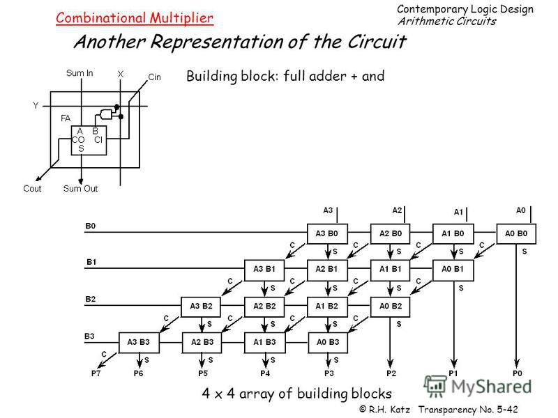 Contemporary Logic Design Arithmetic Circuits © R.H. Katz Transparency No. 5-42 Combinational Multiplier Another Representation of the Circuit Building block: full adder + and 4 x 4 array of building blocks