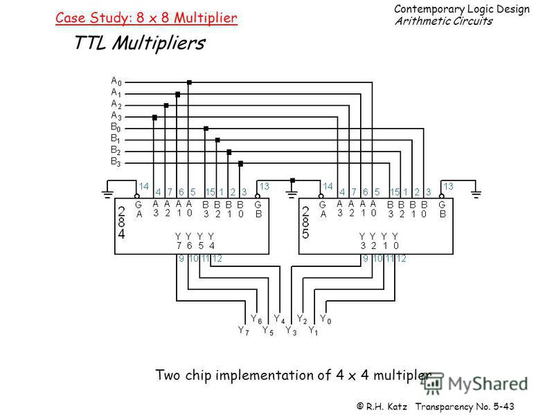 Contemporary Logic Design Arithmetic Circuits © R.H. Katz Transparency No. 5-43 Case Study: 8 x 8 Multiplier TTL Multipliers Two chip implementation of 4 x 4 multipler