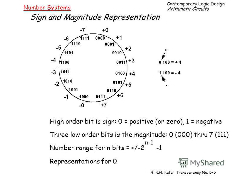 Contemporary Logic Design Arithmetic Circuits © R.H. Katz Transparency No. 5-5 Number Systems Sign and Magnitude Representation High order bit is sign: 0 = positive (or zero), 1 = negative Three low order bits is the magnitude: 0 (000) thru 7 (111) N
