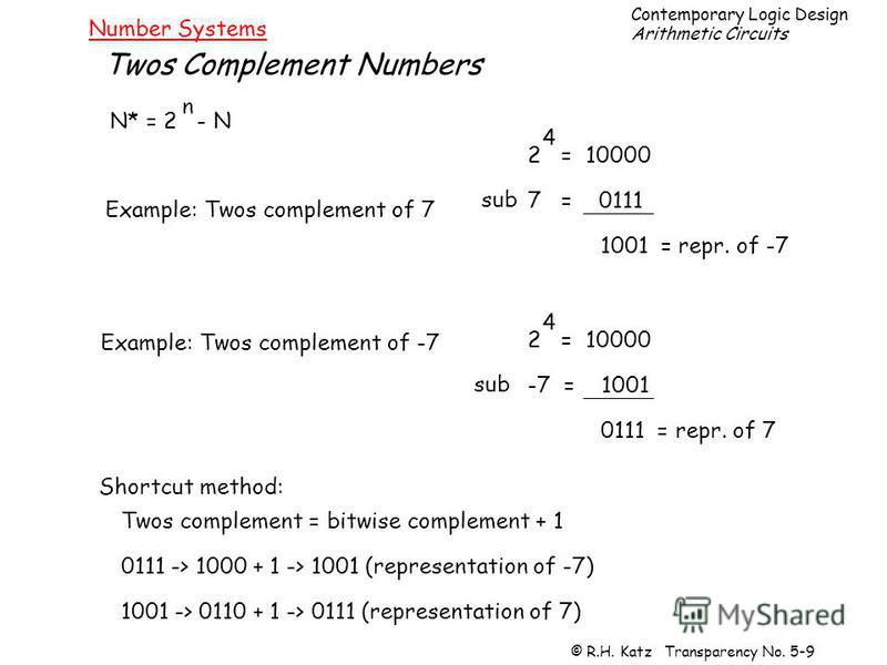 Contemporary Logic Design Arithmetic Circuits © R.H. Katz Transparency No. 5-9 Number Systems Twos Complement Numbers N* = 2 - N n Example: Twos complement of 7 2 = 10000 7 = 0111 1001 = repr. of -7 Example: Twos complement of -7 4 2 = 10000 -7 = 100