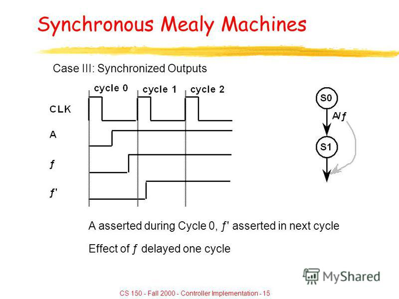 CS 150 - Fall 2000 - Controller Implementation - 15 Synchronous Mealy Machines Case III: Synchronized Outputs A asserted during Cycle 0, ƒ' asserted in next cycle Effect of ƒ delayed one cycle