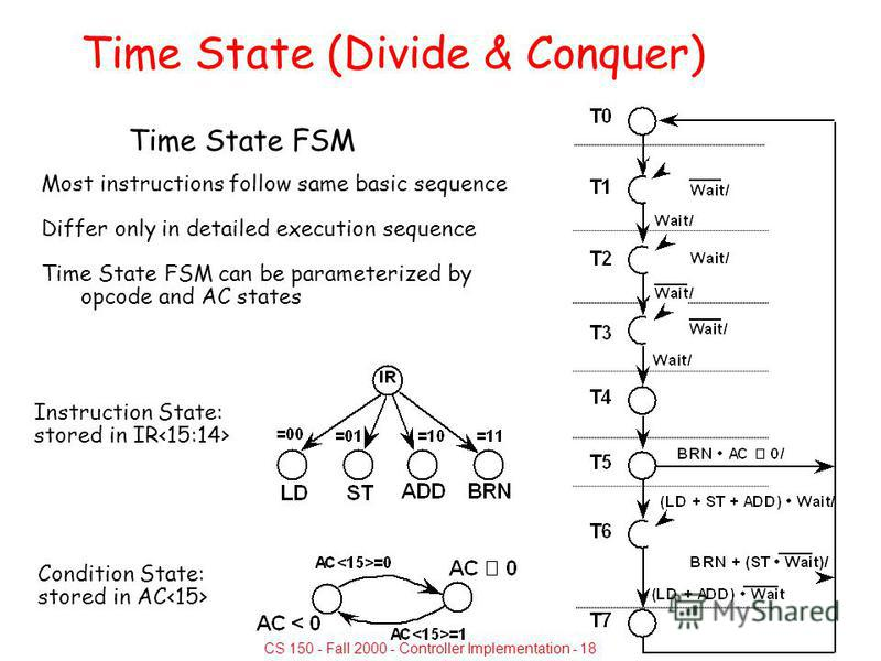 CS 150 - Fall 2000 - Controller Implementation - 18 Time State (Divide & Conquer) Time State FSM Most instructions follow same basic sequence Differ only in detailed execution sequence Time State FSM can be parameterized by opcode and AC states Instr