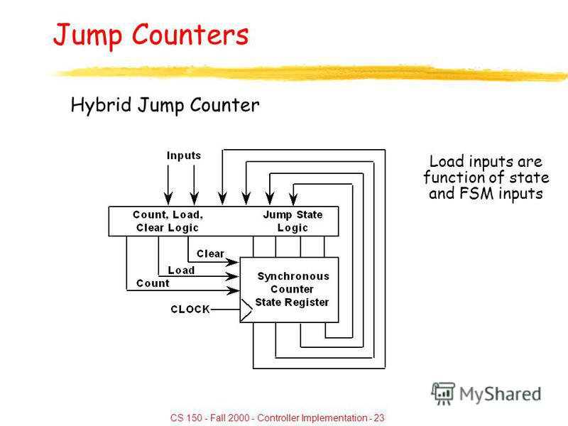CS 150 - Fall 2000 - Controller Implementation - 23 Jump Counters Hybrid Jump Counter Load inputs are function of state and FSM inputs