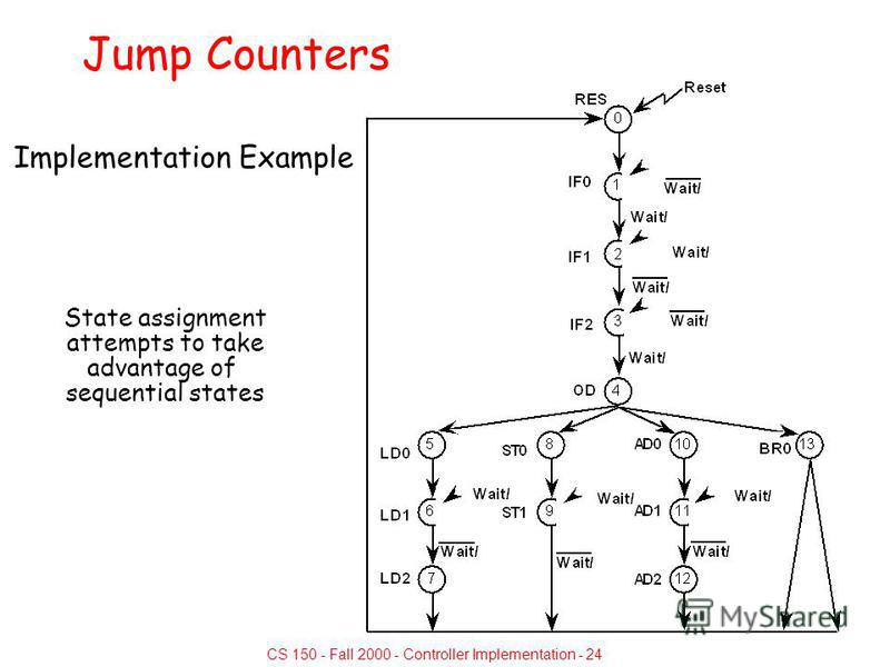 CS 150 - Fall 2000 - Controller Implementation - 24 Jump Counters Implementation Example State assignment attempts to take advantage of sequential states