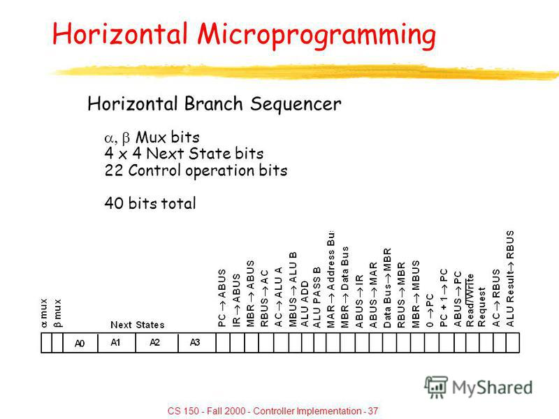 CS 150 - Fall 2000 - Controller Implementation - 37 Horizontal Microprogramming Horizontal Branch Sequencer Mux bits 4 x 4 Next State bits 22 Control operation bits 40 bits total