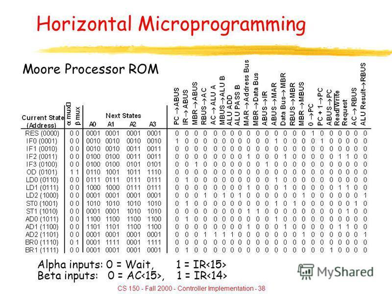 CS 150 - Fall 2000 - Controller Implementation - 38 Horizontal Microprogramming Moore Processor ROM Alpha inputs: 0 = Wait, 1 = IR Beta inputs: 0 = AC, 1 = IR