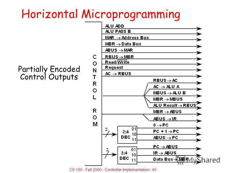 CS 150 - Fall 2000 - Controller Implementation - 40 Horizontal Microprogramming Partially Encoded Control Outputs