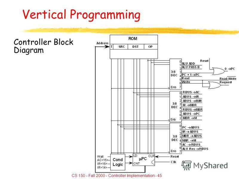 CS 150 - Fall 2000 - Controller Implementation - 45 Vertical Programming Controller Block Diagram