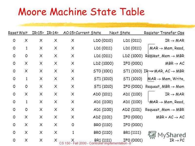 CS 150 - Fall 2000 - Controller Implementation - 8 Moore Machine State Table ResetWaitIR IR AC Current StateNext StateRegister Transfer Ops 0XXXXLD0 (0110)LD1 (0111)IR MAR 01XXXLD1 (0111)LD1 (0111)MAR Mem, Read, 00XXXLD1 (0111)LD2 (1000)Request, Mem