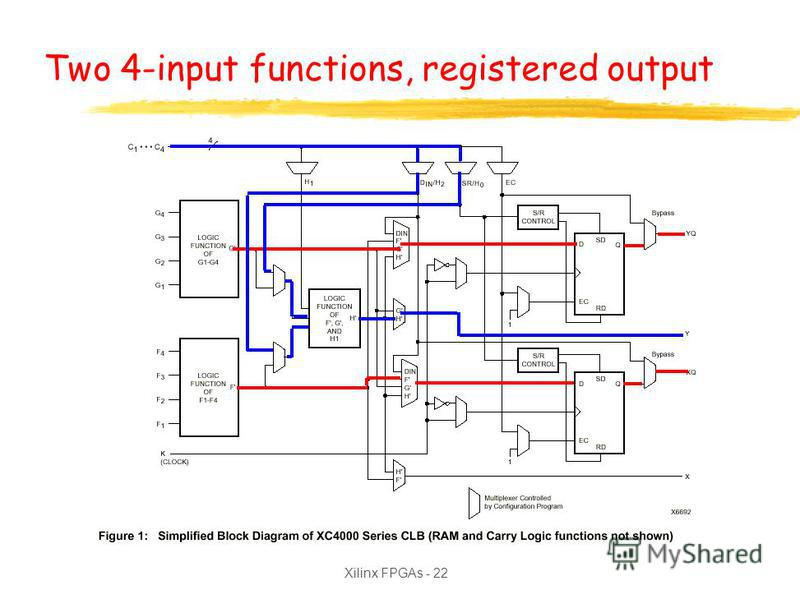 Xilinx FPGAs - 22 Two 4-input functions, registered output