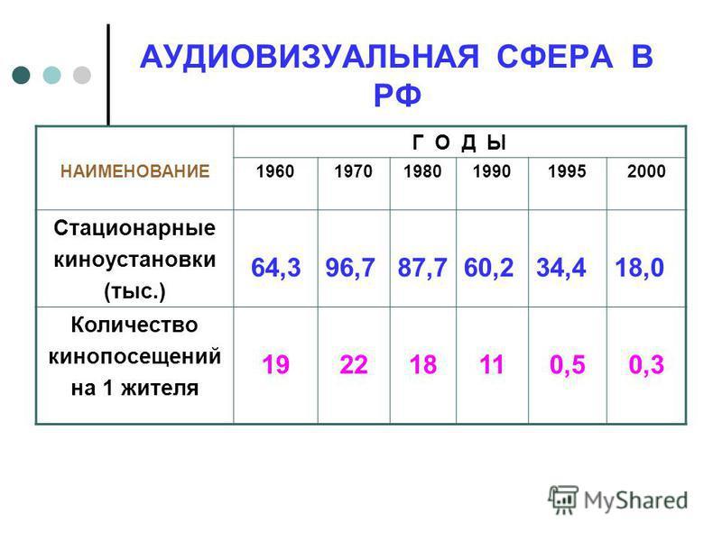 АУДИОВИЗУАЛЬНАЯ СФЕРА В РФ НАИМЕНОВАНИЕ Г О Д Ы 196019701980199019952000 Стационарные киноустановки (тыс.) 64,396,787,760,234,418,0 Количество кино посещений на 1 жителя 192218110,50,3