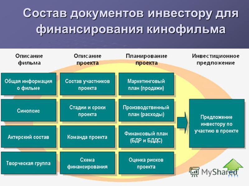 Состав документов инвестору для финансирования кинофильма