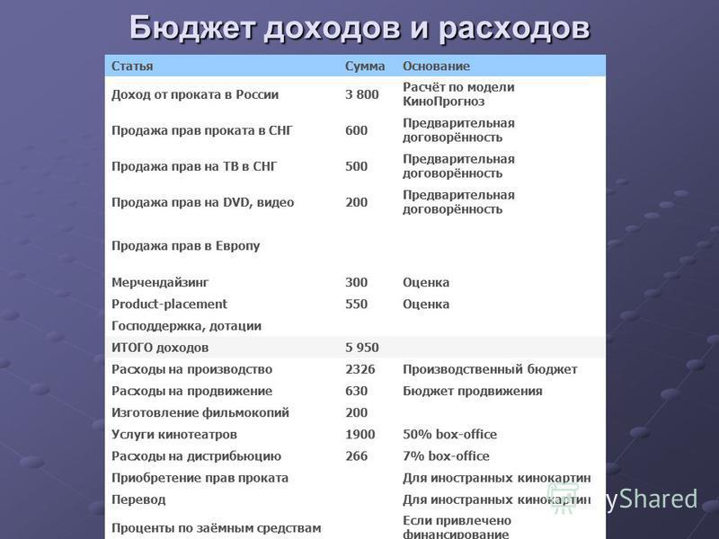 Бюджет доходов и расходов Статья СуммаОснование Доход от проката в России 3 800 Расчёт по модели Кино Прогноз Продажа прав проката в СНГ600 Предварительная договорённость Продажа прав на ТВ в СНГ500 Предварительная договорённость Продажа прав на DVD,