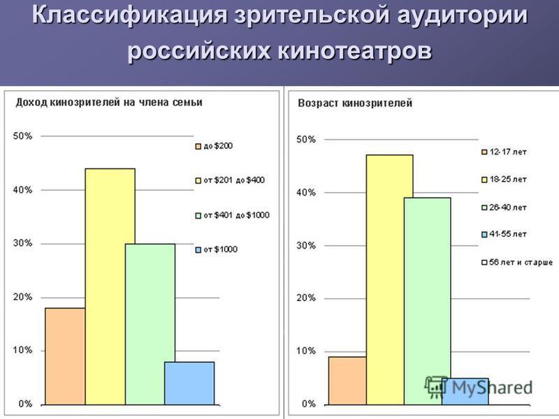 Классификация зрительской аудитории российских кинотеатров