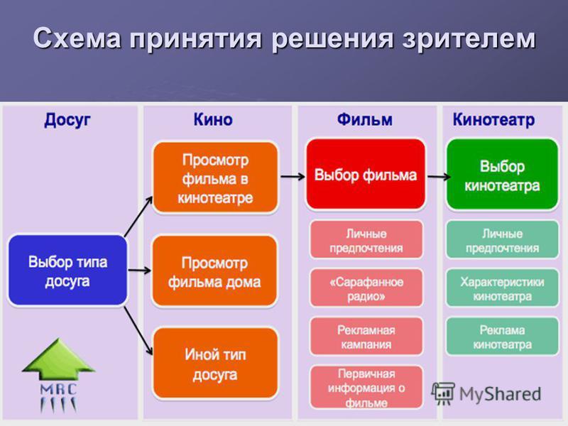Схема принятия решения зрителем