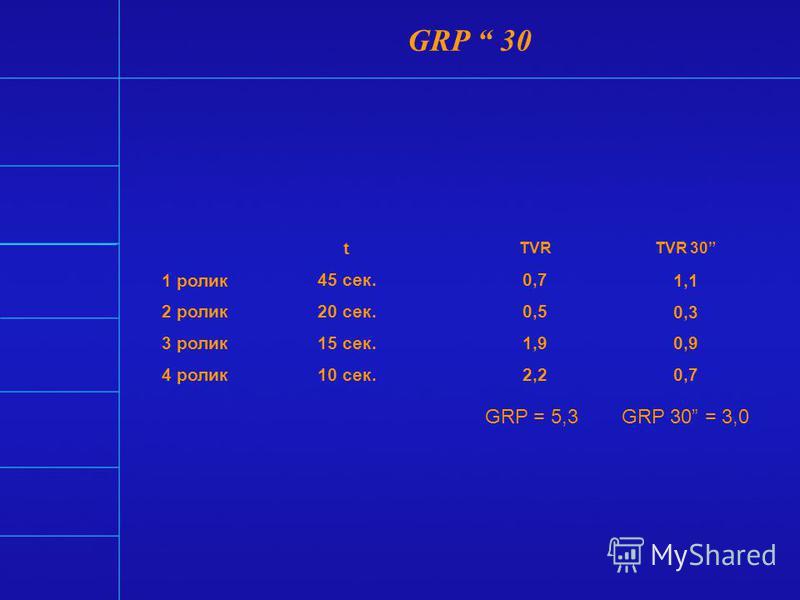 GRP (Gross Rating Points) – суммарный рейтинг (выражается в процентах) - сумма рейтингов всех выходов рекламы в рамках данной рекламной кампании - сумма рейтингов всех выходов рекламы на канале за определенный промежуток времени* NB! Рейтинги отдельн