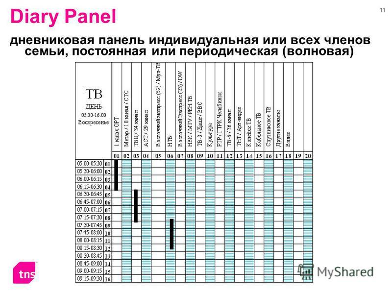 11 Diary Panel дневниковая панель индивидуальная или всех членов семьи, постоянная или периодическая (волновая)