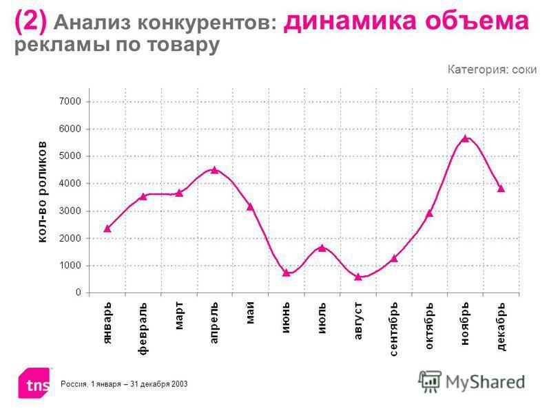 Россия, 1 января – 31 декабря 2003 Категория: соки (2) Анализ конкурентов: динамика объема рекламы по товару
