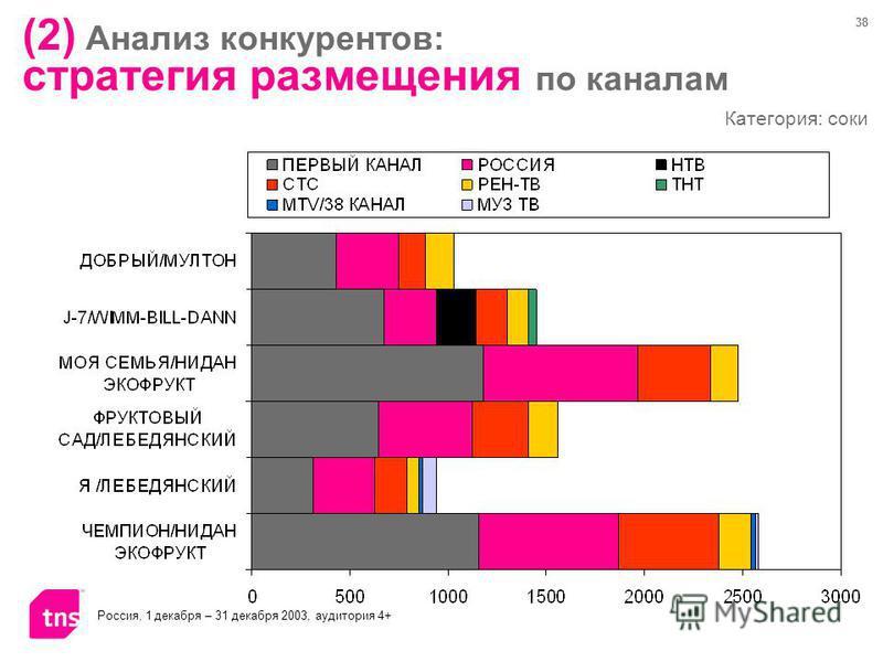 38 Категория: соки Россия, 1 декабря – 31 декабря 2003, аудитория 4+ (2) Анализ конкурентов: стратегия размещения по каналам