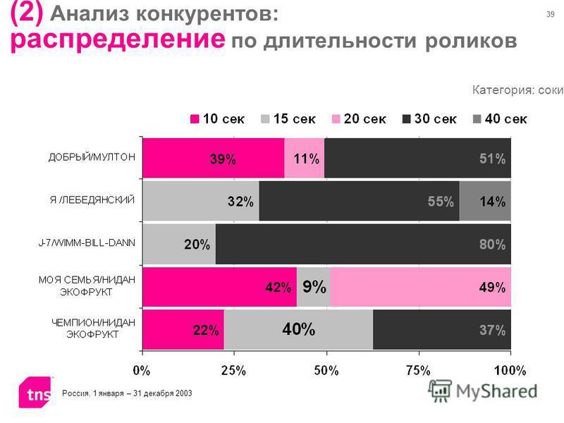 39 (2) Анализ конкурентов: распределение по длительности роликов Категория: соки Россия, 1 января – 31 декабря 2003