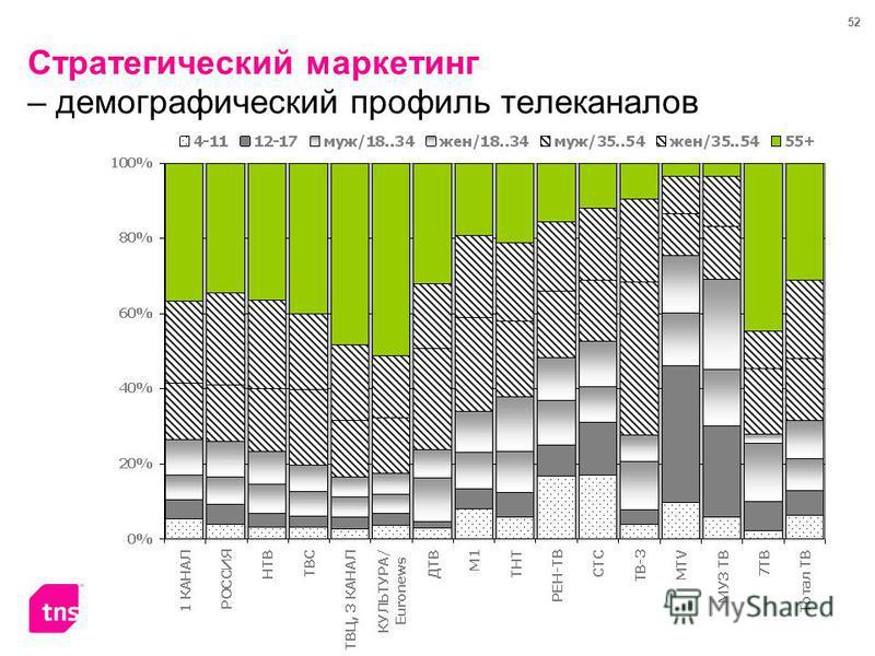 52 Стратегический маркетинг – демографический профиль телеканалов