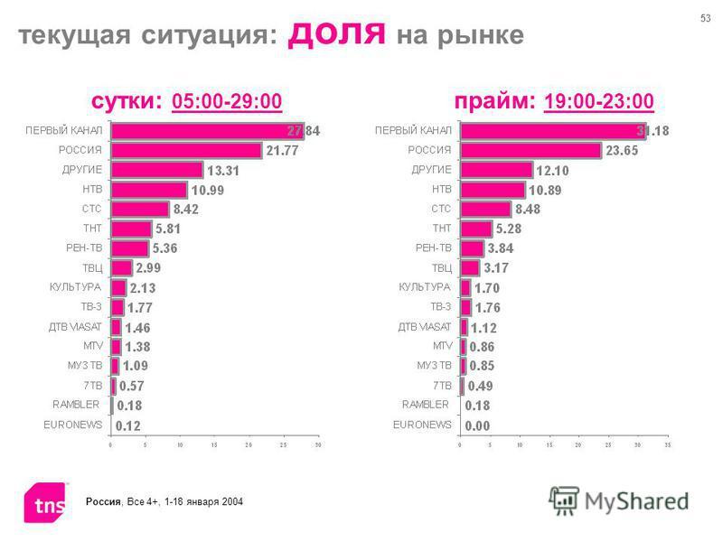 53 Россия, Все 4+, 1-18 января 2004 текущая ситуация: доля на рынке сутки: 05:00-29:00 прайм: 19:00-23:00
