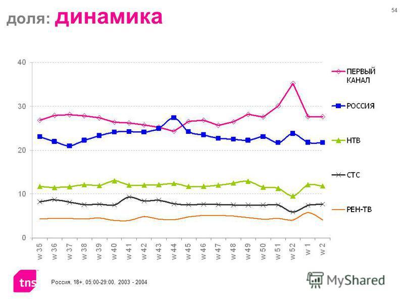54 доля: динамика Россия, 18+, 05:00-29:00, 2003 - 2004